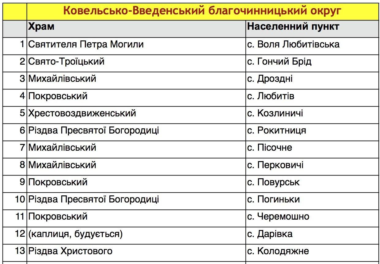 Ковельсько-Введенський благочинницький округ