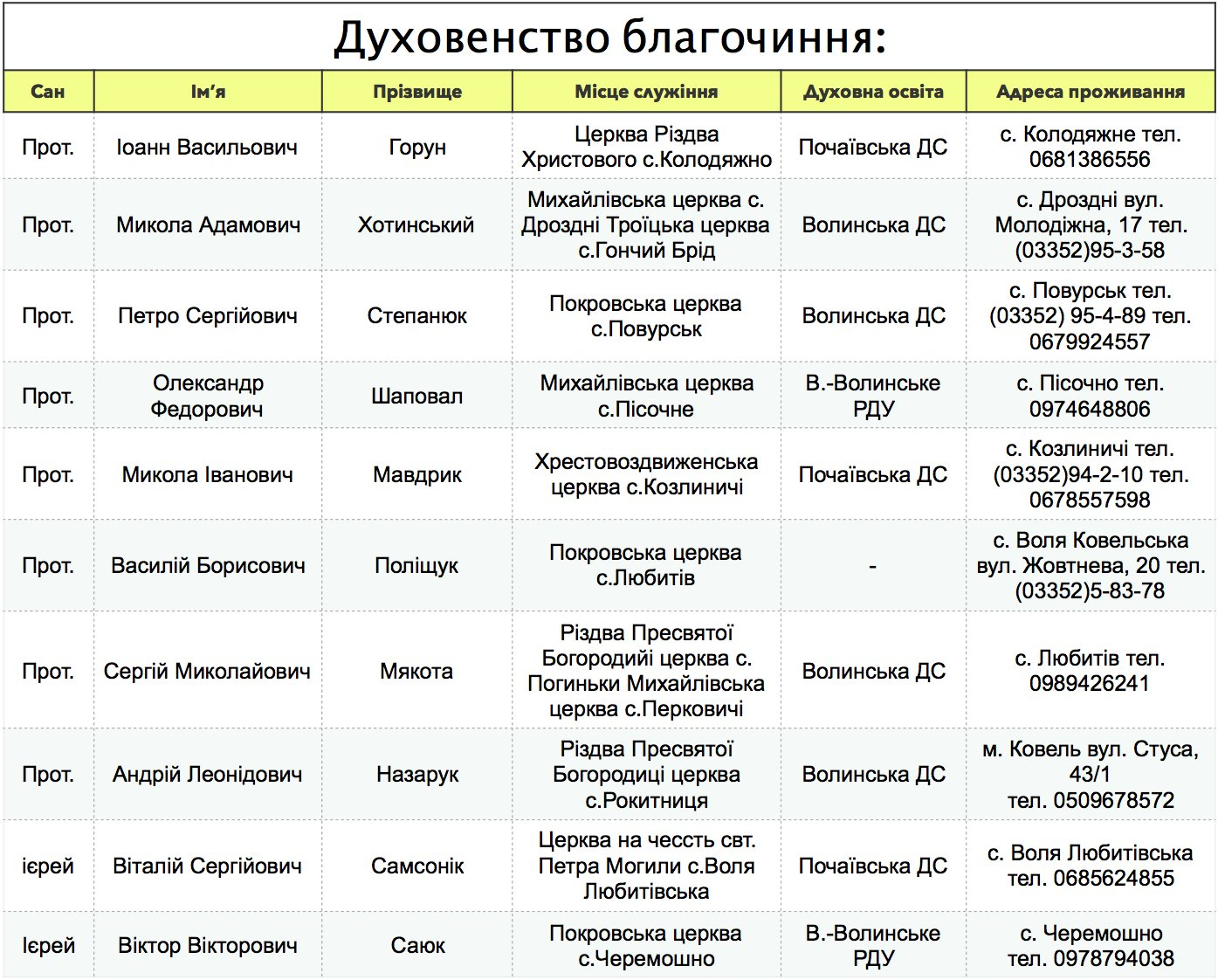 Ковельсько-Введенський благочинницький округ_духовенство